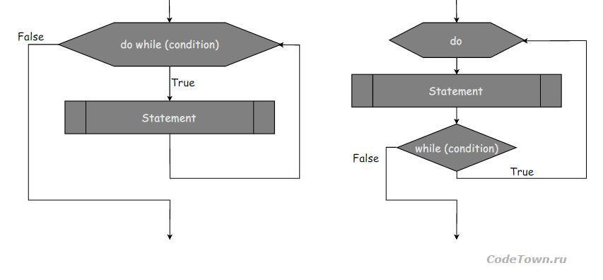 как сделать цикл в excel vba