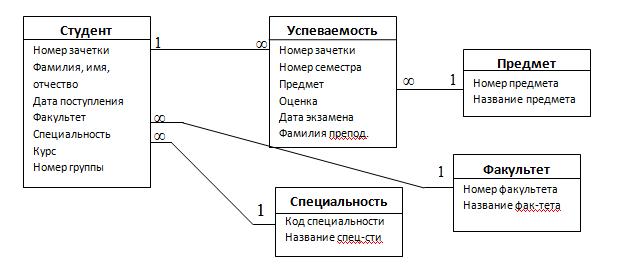 как сделать er диаграмму в access