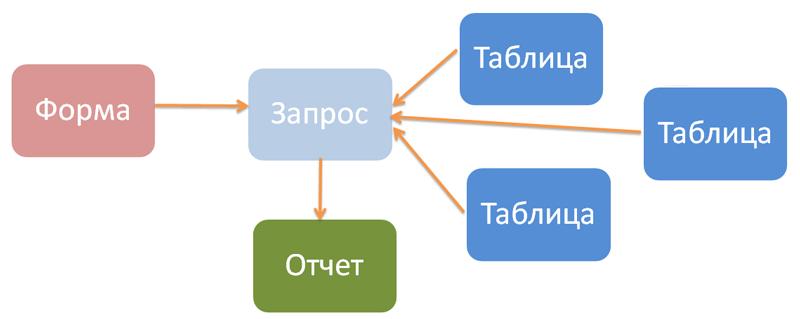 как сделать форму по запросу access