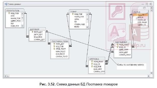 как сделать главную и подчиненную таблицу в access