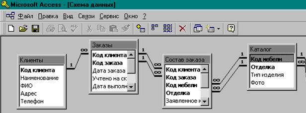 как сделать нормализацию базы данных access