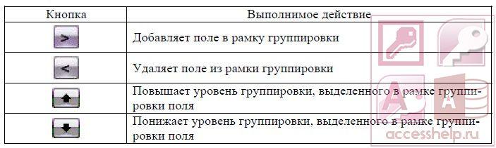 как сделать отчет в access 2010