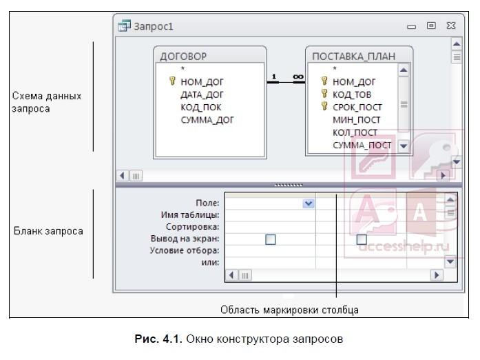как сделать запрос на выборку в access 2003