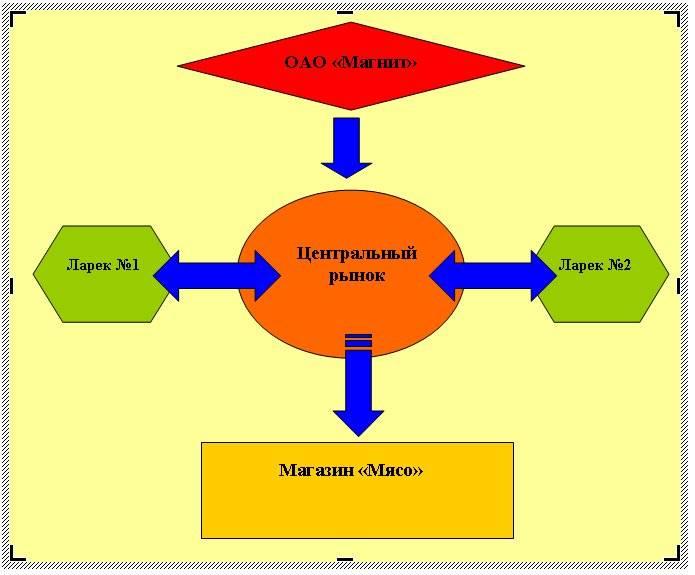 как сделать блок схему в word 2007