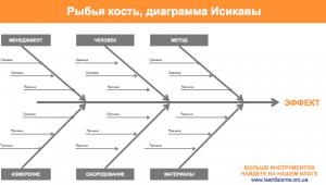 как сделать диаграмму исикавы в excel