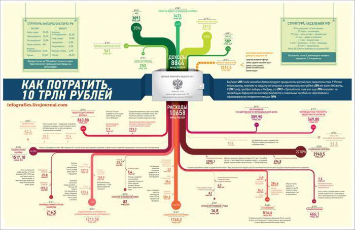 как сделать инфографику в powerpoint
