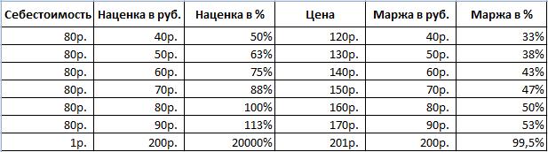 как сделать наценку на товар в процентах excel