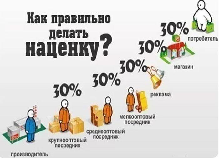 Сколько Процентов Наценка В Магазинах