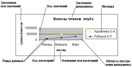 как сделать название диаграммы в excel 2007