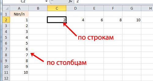 как сделать последовательность чисел в excel