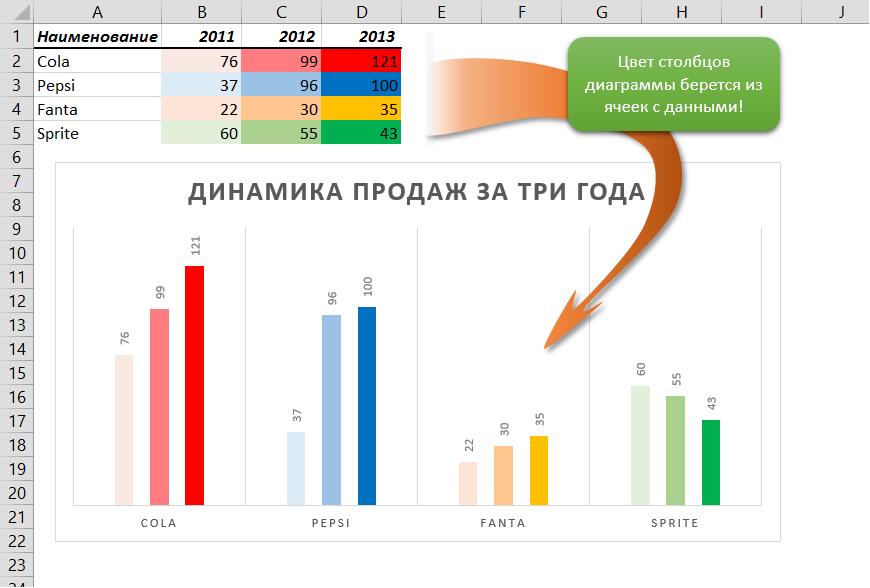 как сделать разные цвета в диаграмме excel