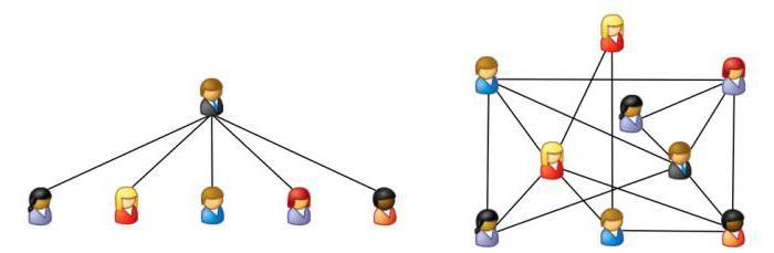 как сделать связь многие ко многим в access