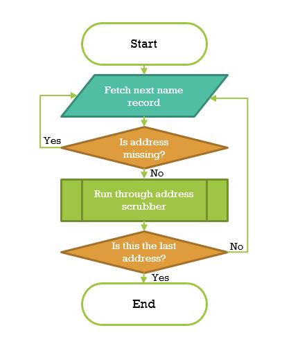 как сделать блок схему в excel