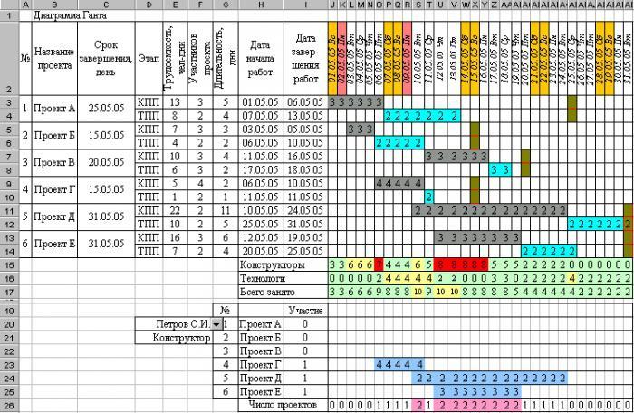 как сделать график производства работ в строительстве в excel
