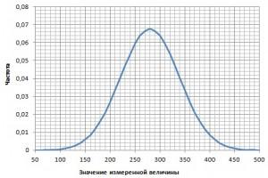 как сделать график распределения в excel
