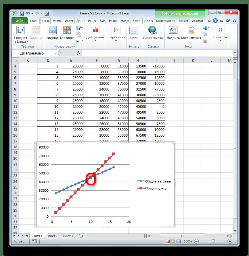 как сделать график точки безубыточности в excel